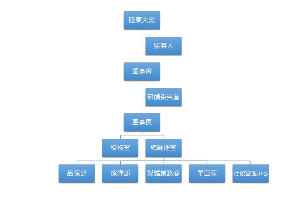 公司治理架構圖